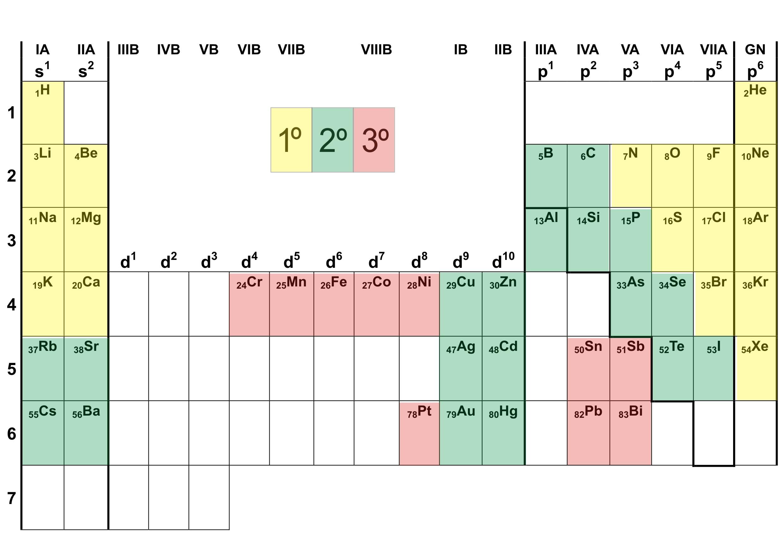 Tabla periodica completa imagui dise ar horario escolar en publisher curso urtaz Gallery